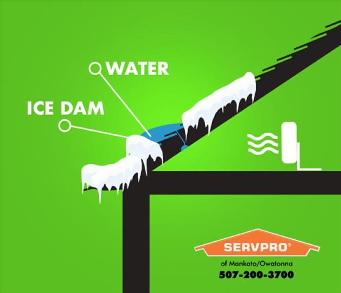 Ice dam diagram with a fan pointed at it